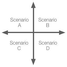 Scenariokors - webb